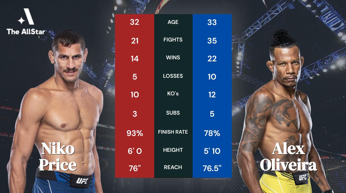 Tale of the tape: Niko Price vs Alex Oliveira