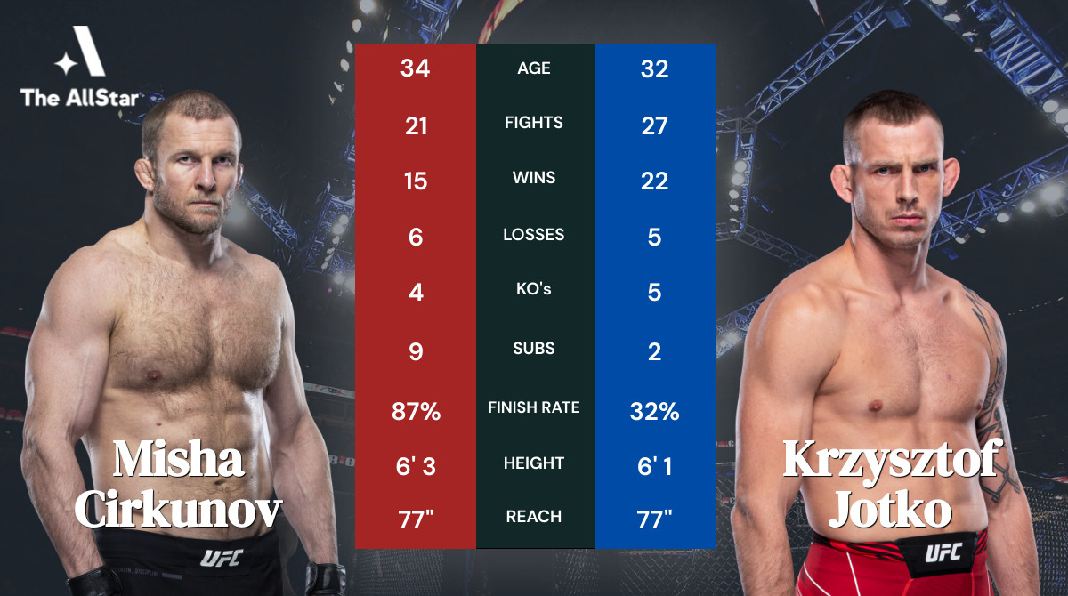 Tale of the tape: Misha Cirkunov vs Krzysztof Jotko