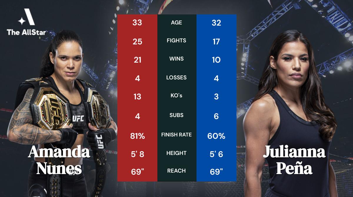 Amanda Nunes vs Julianna Peña tale of the tape