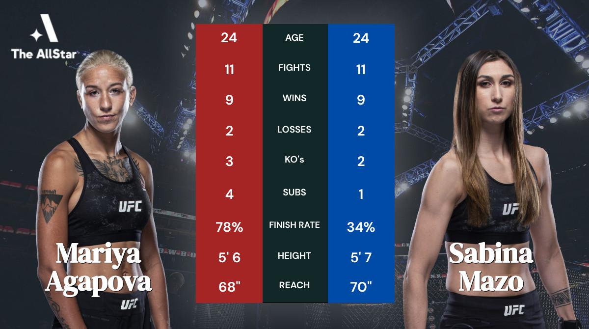 Tale of the tape: Mariya Agapova vs Sabina Mazo