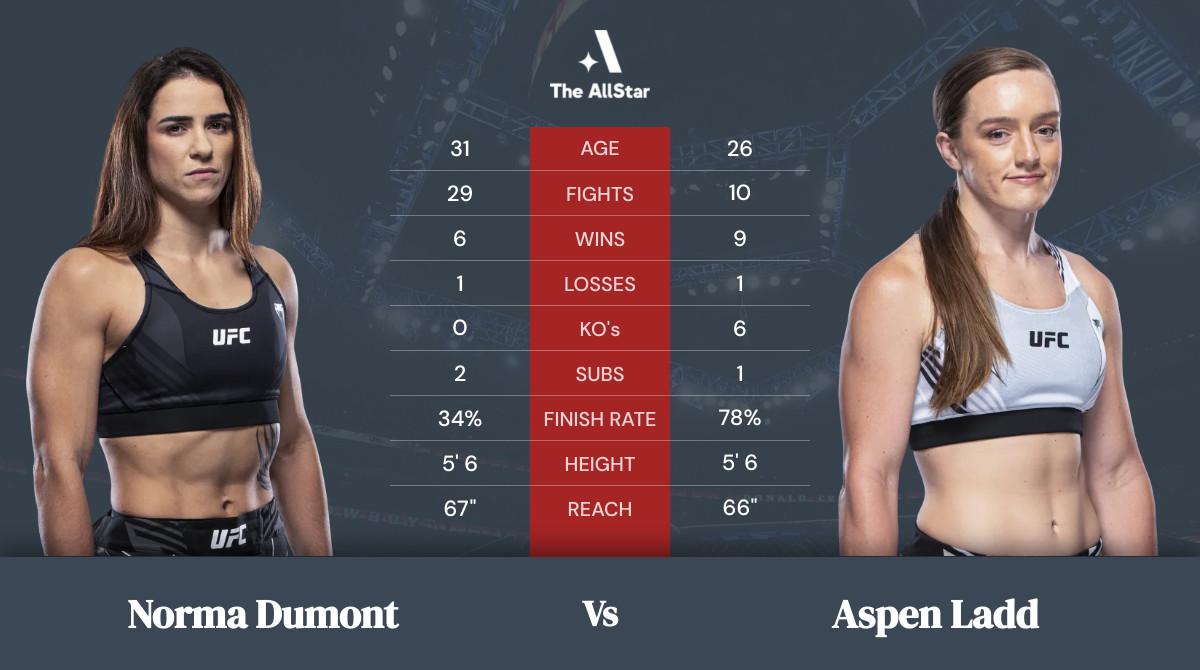 Norma Dumont vs Aspen Ladd tale of the tape