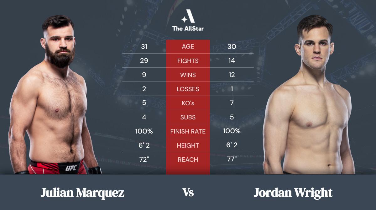 Tale of the tape: Julian Marquez vs Jordan Wright