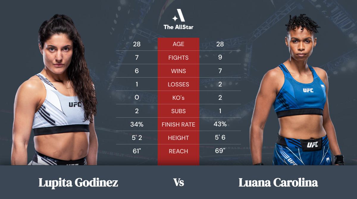 Tale of the tape: Lupita Godinez vs Luana Carolina