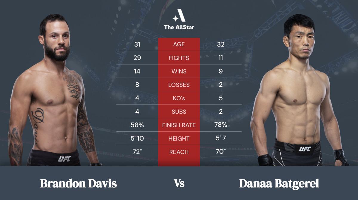 Tale of the tape: Brandon Davis vs Danaa Batgerel