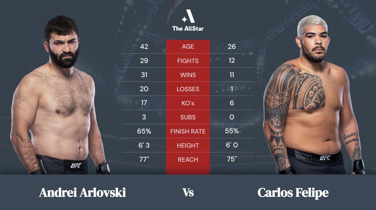 Tale of the tape: Andrei Arlovski vs Carlos Felipe