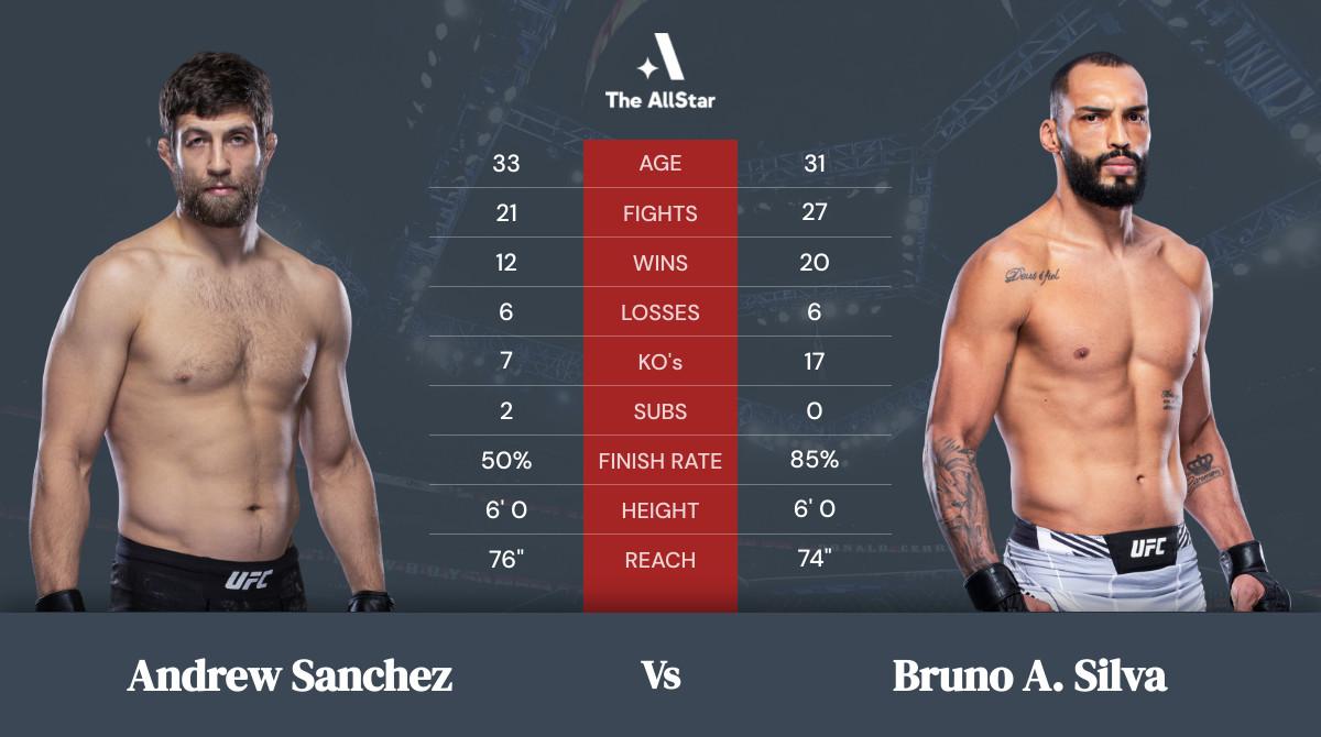 Tale of the tape: Andrew Sanchez vs Bruno A. Silva