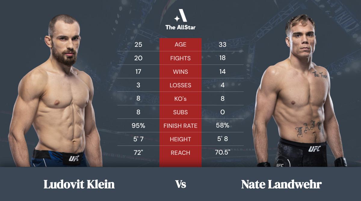 Tale of the tape: Ludovit Klein vs Nate Landwehr