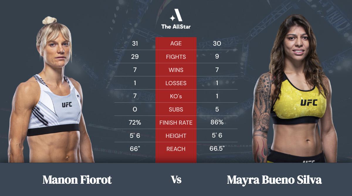 Tale of the tape: Manon Fiorot vs Mayra Bueno Silva