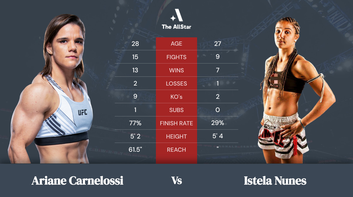 Tale of the tape: Ariane Carnelossi vs Istela Nunes