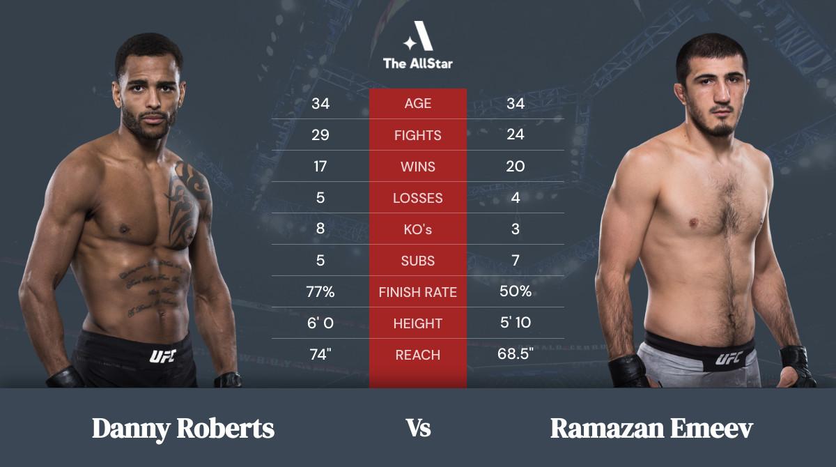 Tale of the tape: Danny Roberts vs Ramazan Emeev