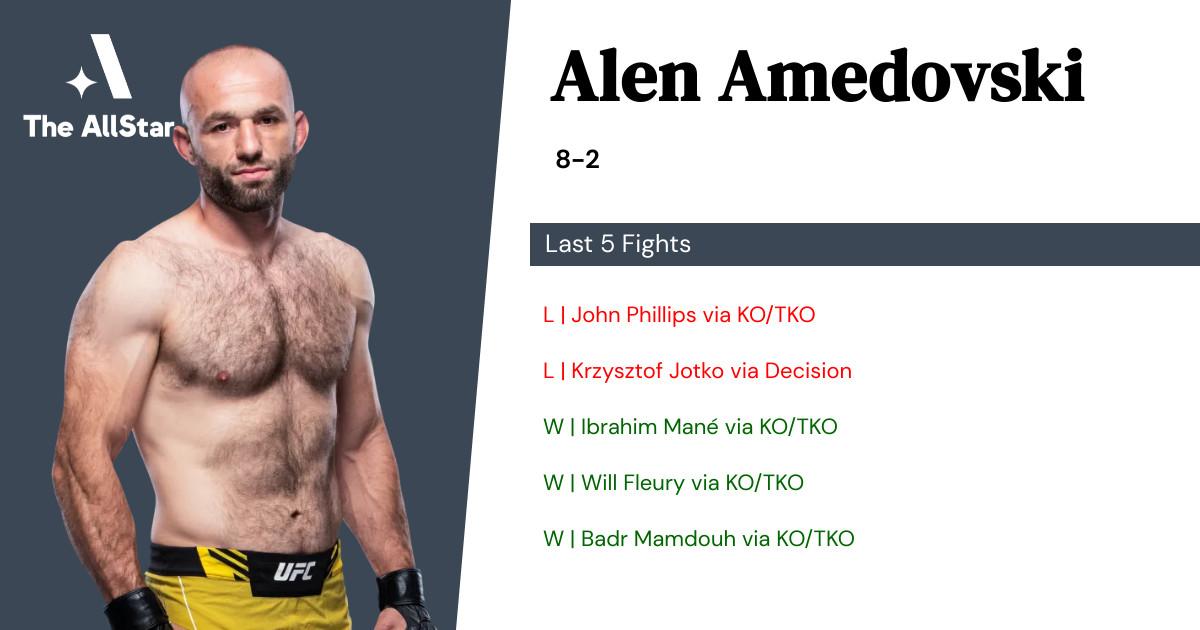 Recent form for Alen Amedovski