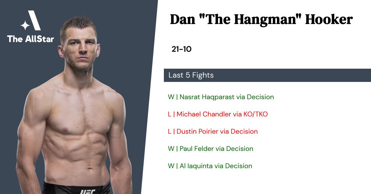 Recent form for Dan Hooker