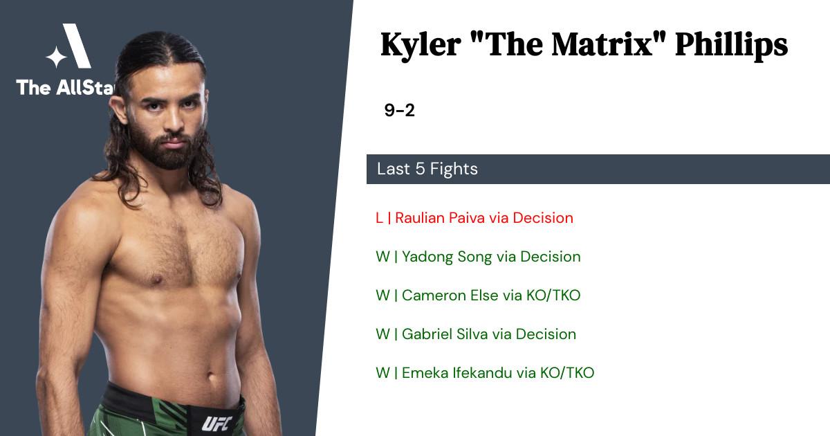 Recent form for Kyler Phillips