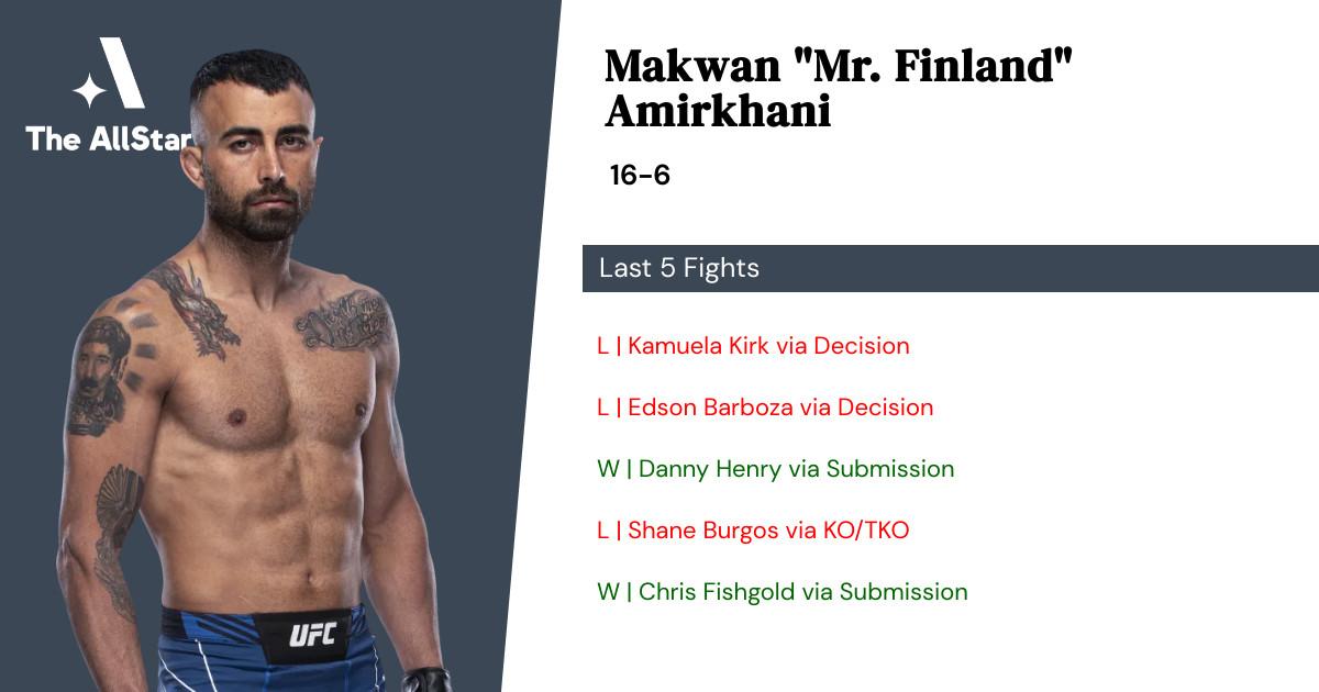 Recent form for Makwan Amirkhani