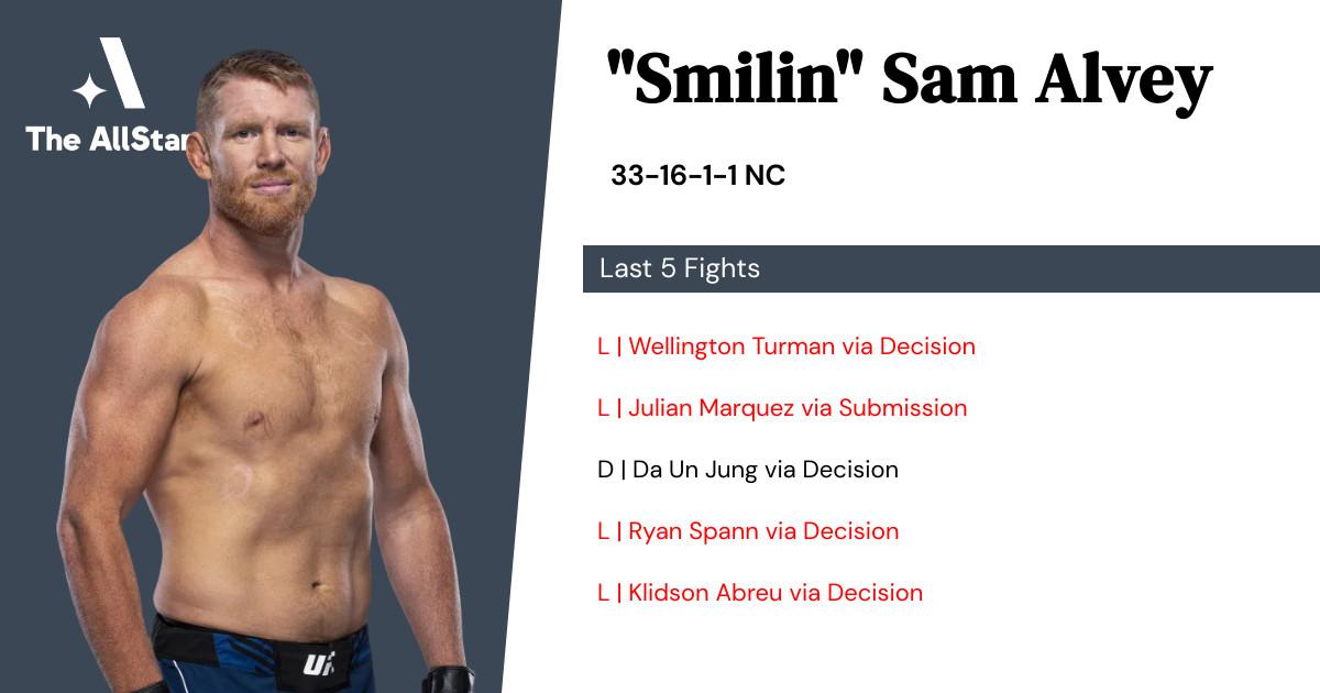 Recent form for Sam Alvey