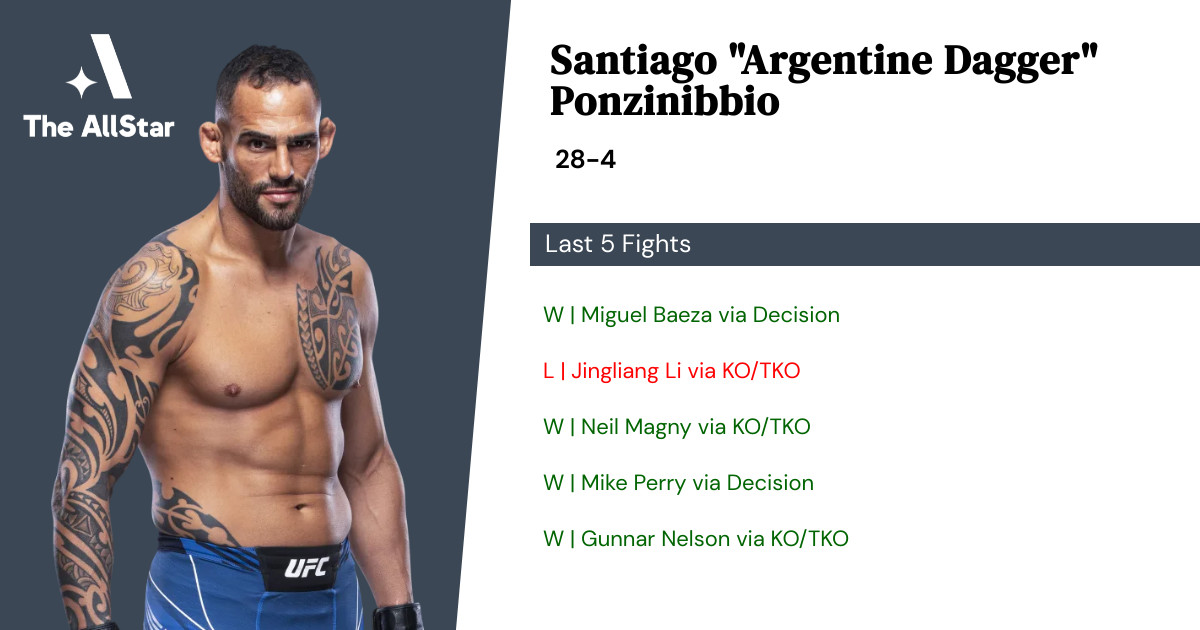 Recent form for Santiago Ponzinibbio
