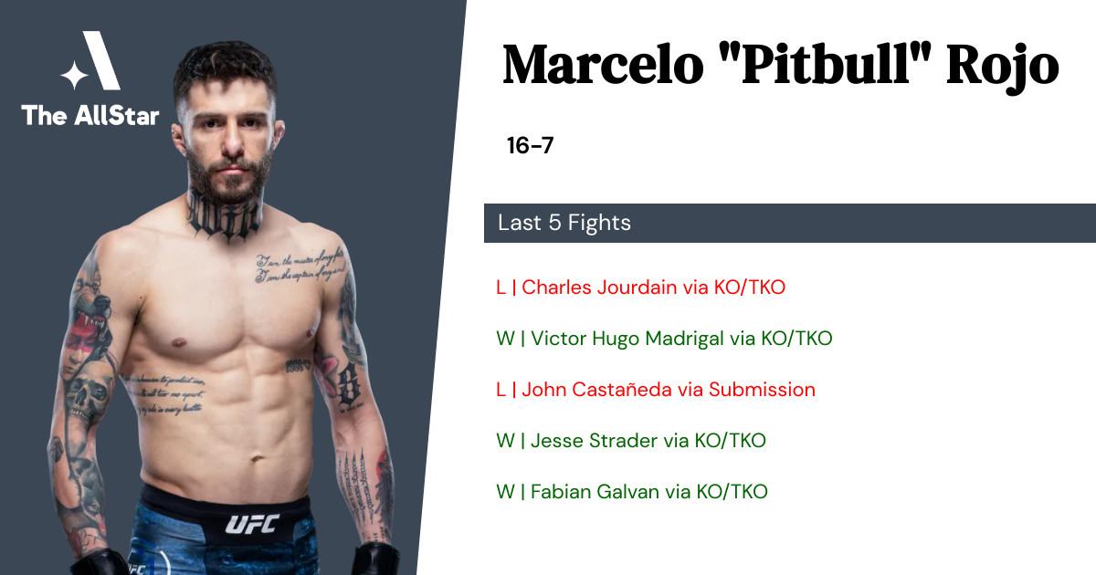 Recent form for Marcelo Rojo