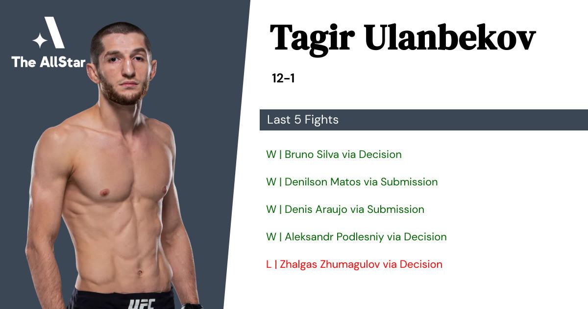 Recent form for Tagir Ulanbekov