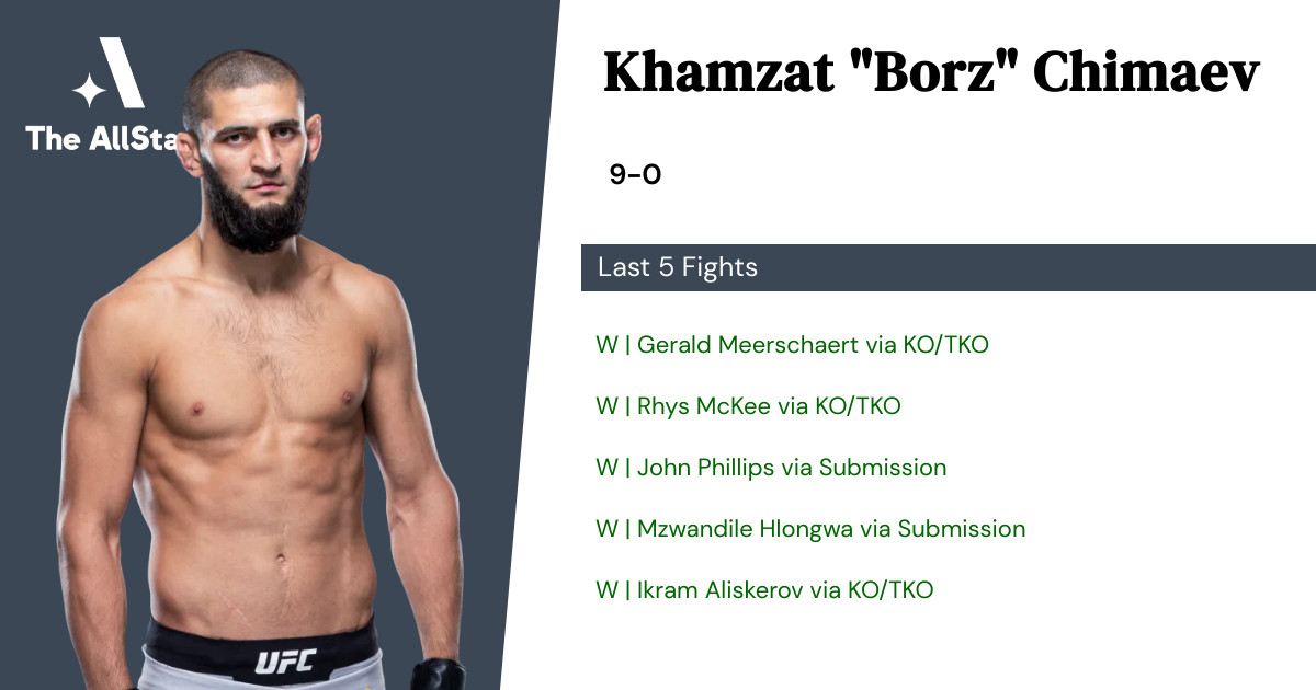 Recent form for Khamzat Chimaev