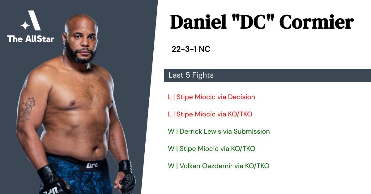 Recent form for Daniel Cormier