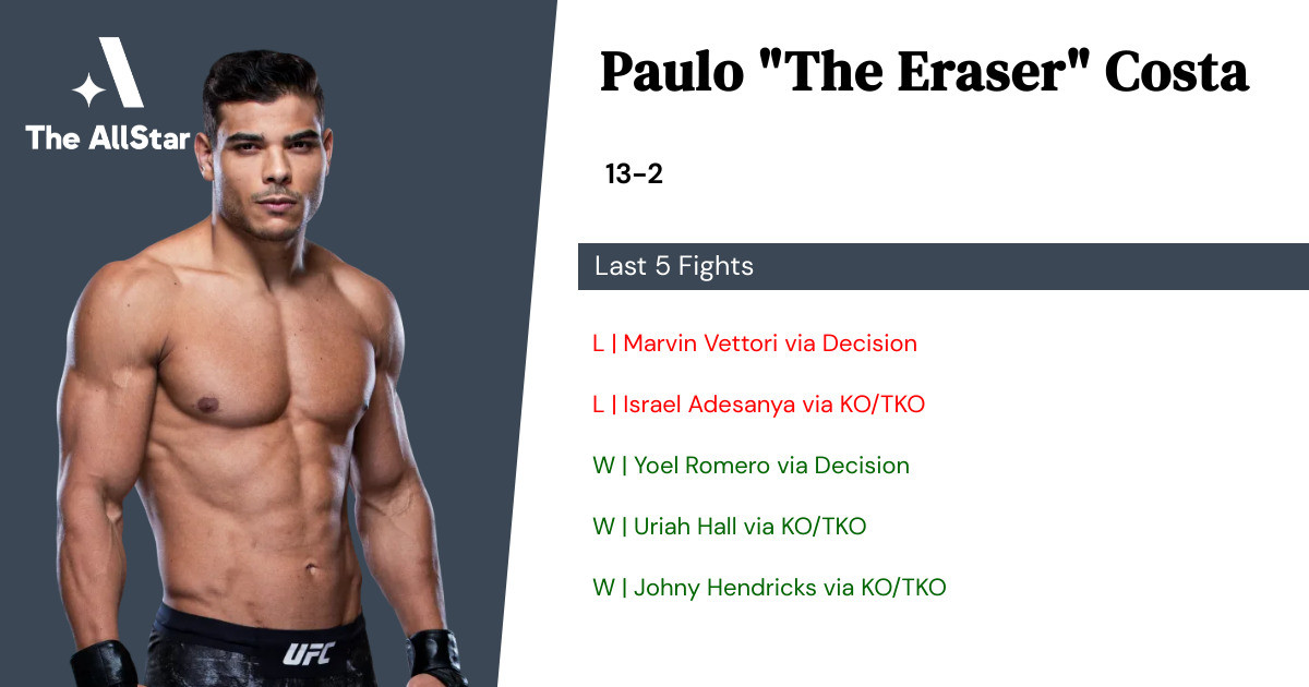 Recent form for Paulo Costa