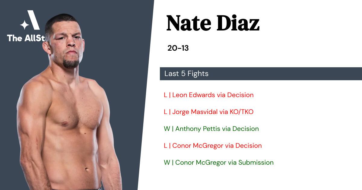 Recent form for Nate Diaz