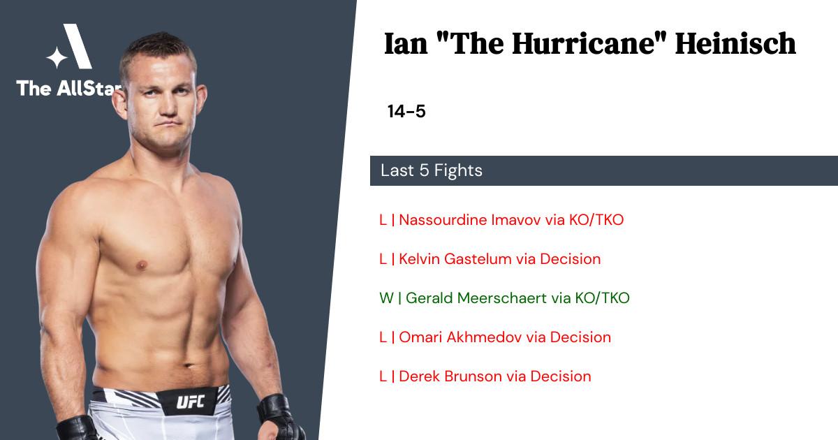 Recent form for Ian Heinisch