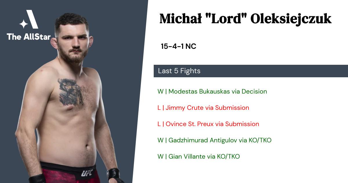 Recent form for Michał Oleksiejczuk