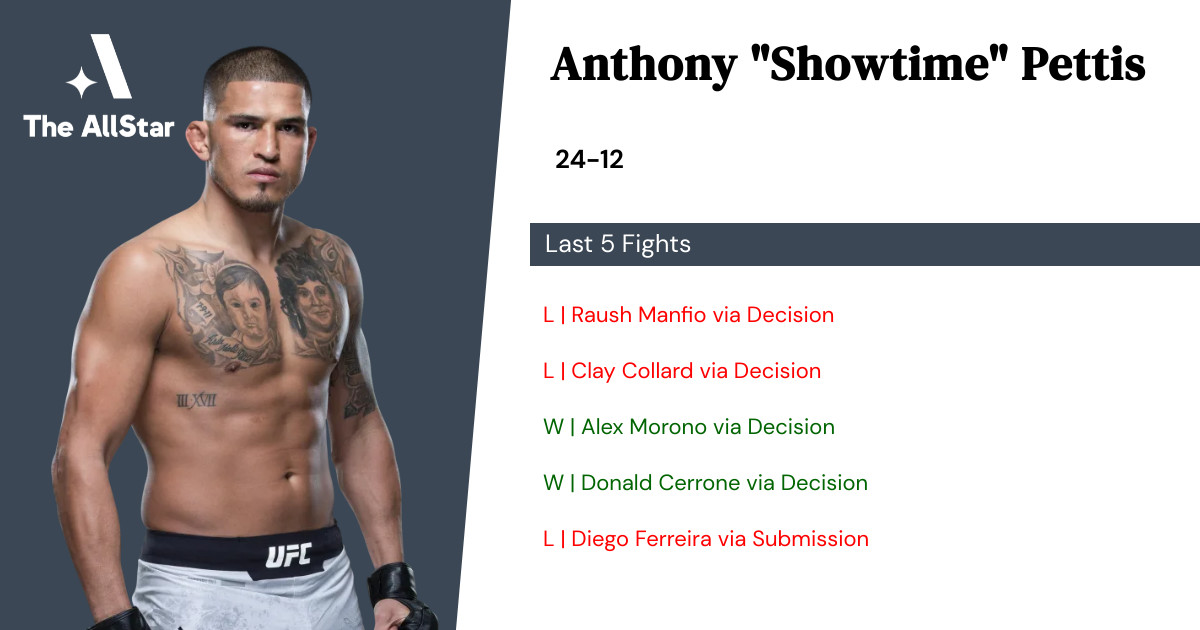 Recent form for Anthony Pettis