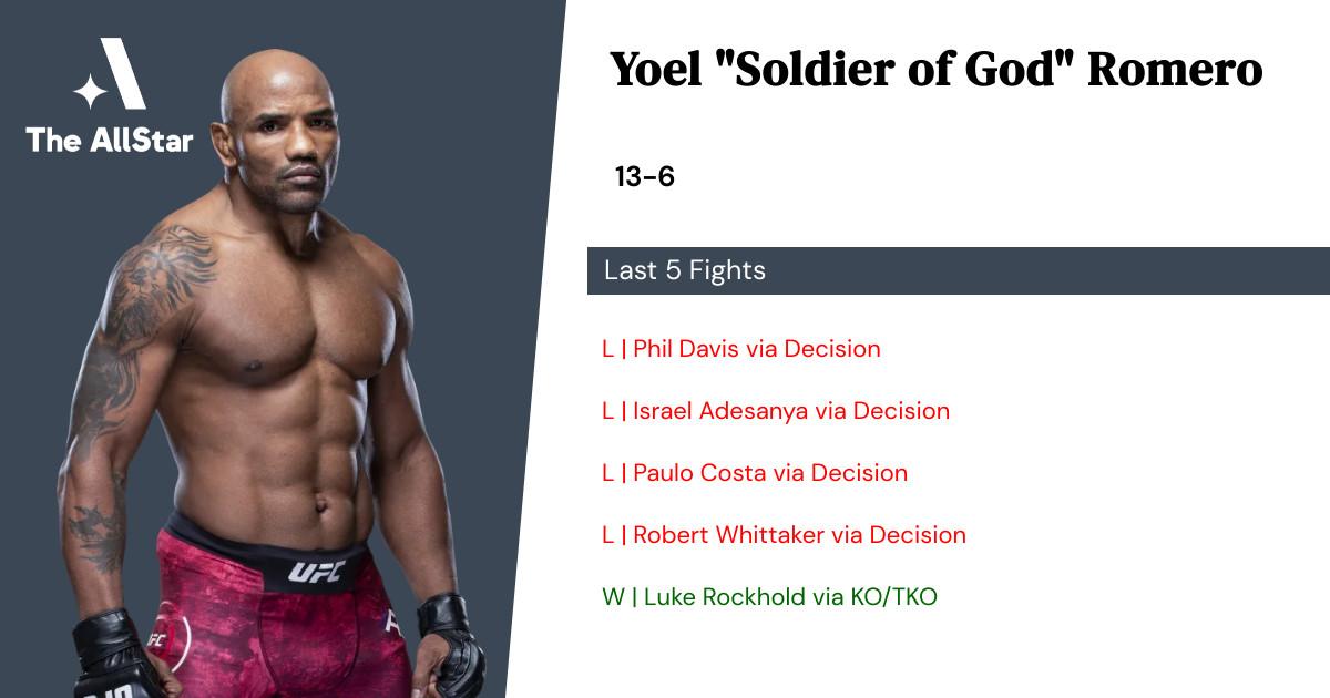 Recent form for Yoel Romero