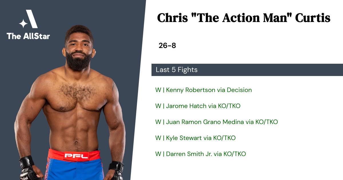 Recent form for Chris Curtis