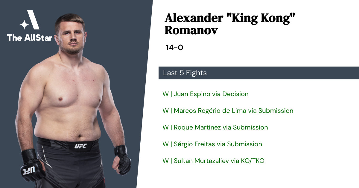 Recent form for Alexander Romanov