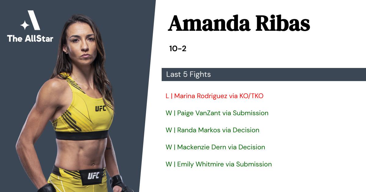 Recent form for Amanda Ribas
