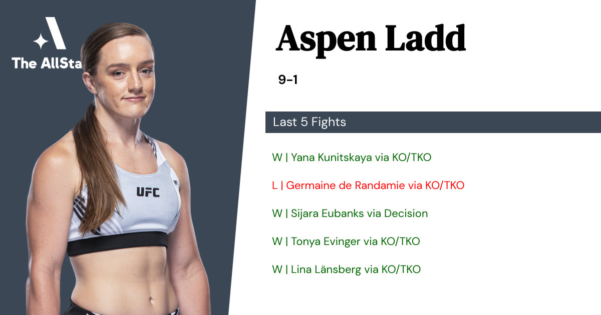 Recent form for Aspen Ladd
