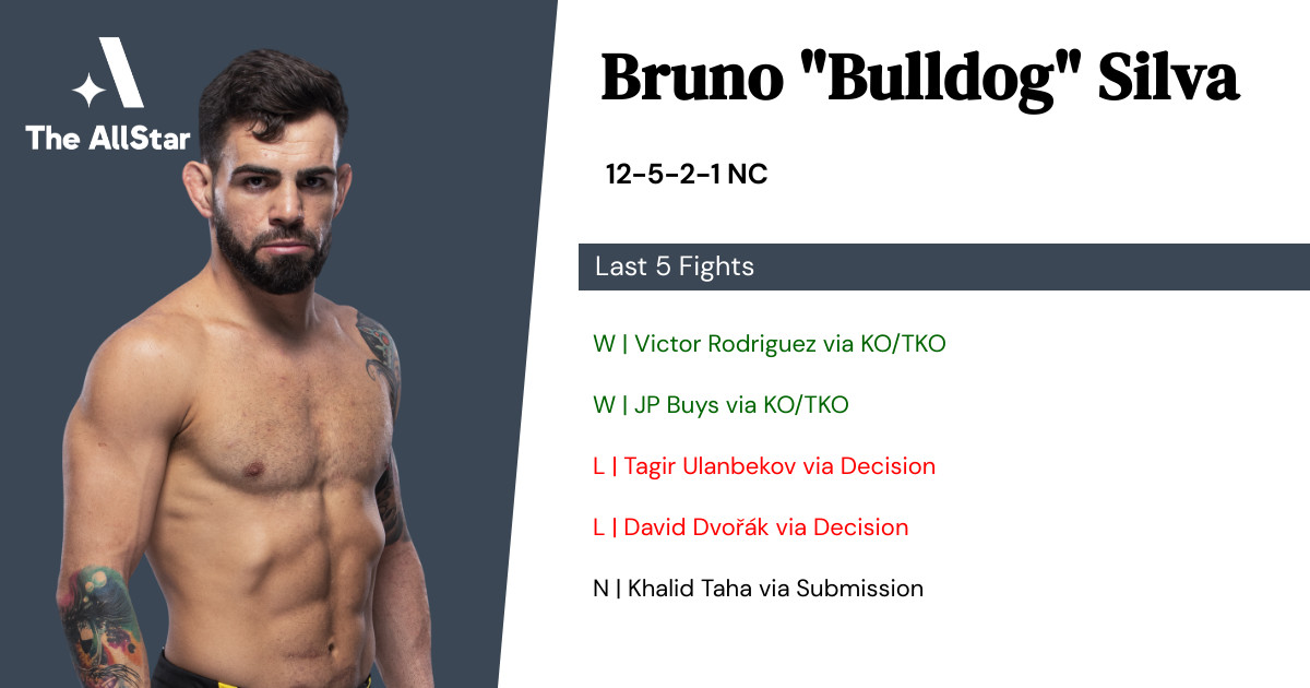 Recent form for Bruno Silva