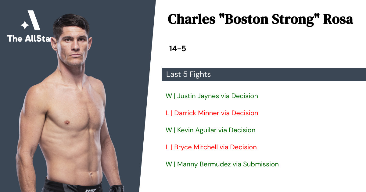 Recent form for Charles Rosa