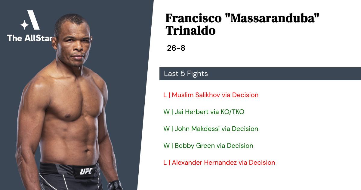 Recent form for Francisco Trinaldo