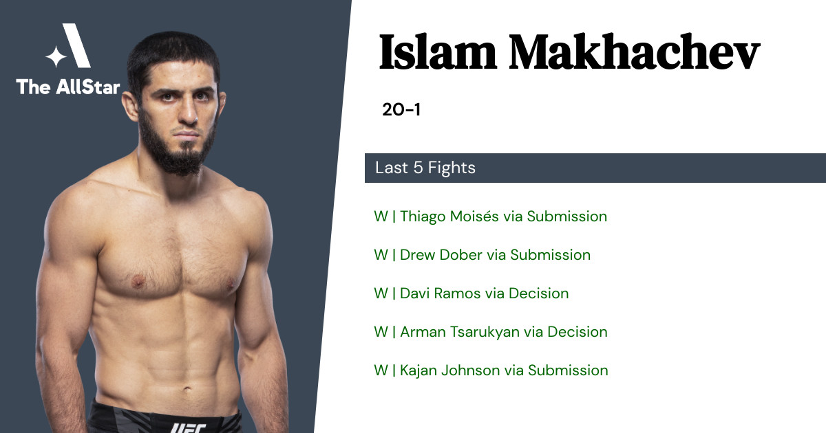 Recent form for Islam Makhachev