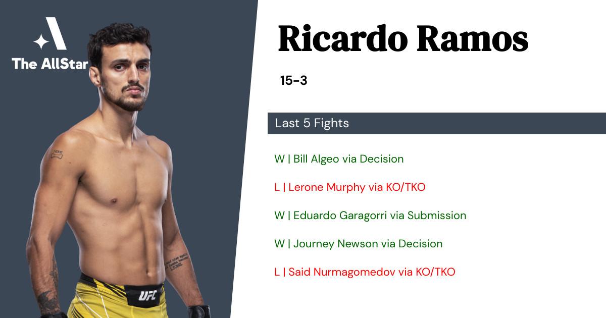 Recent form for Ricardo Ramos