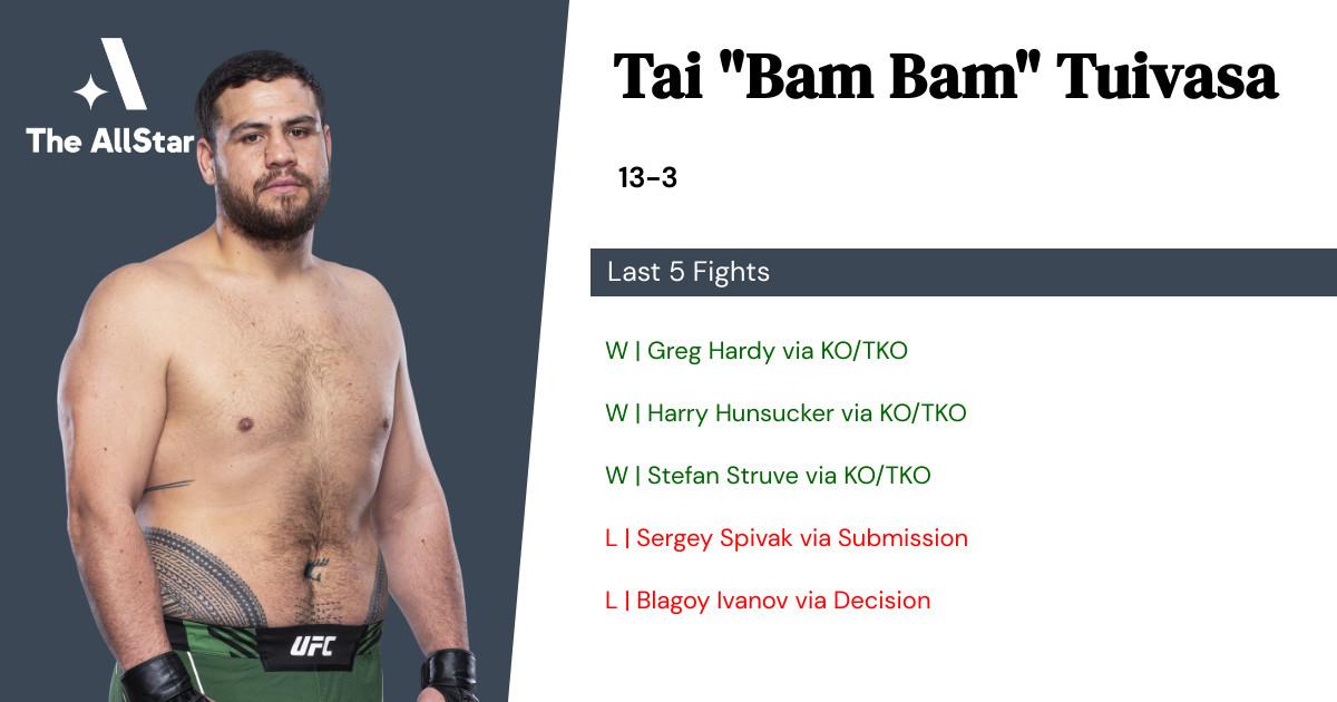 Recent form for Tai Tuivasa