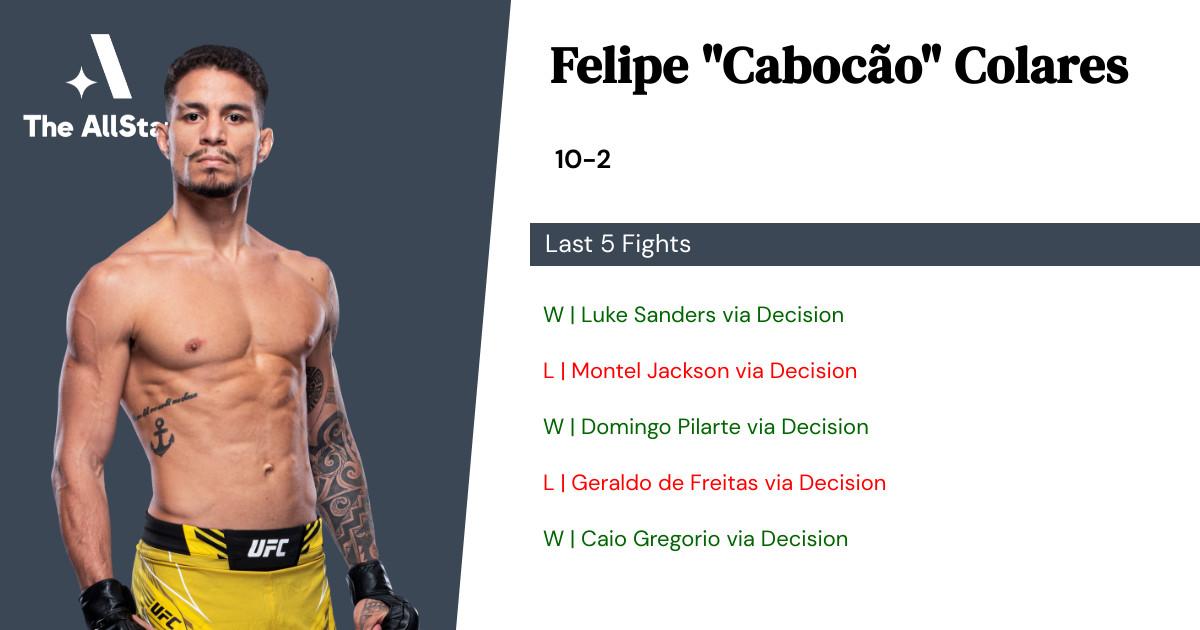 Recent form for Felipe Colares