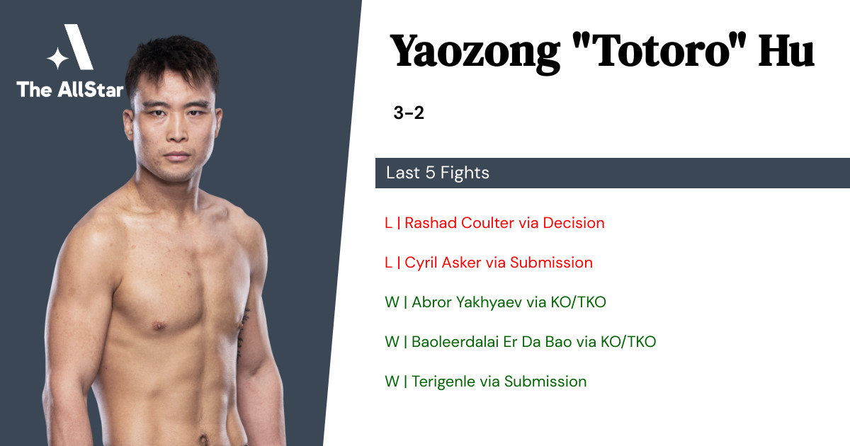 Recent form for Yaozong Hu