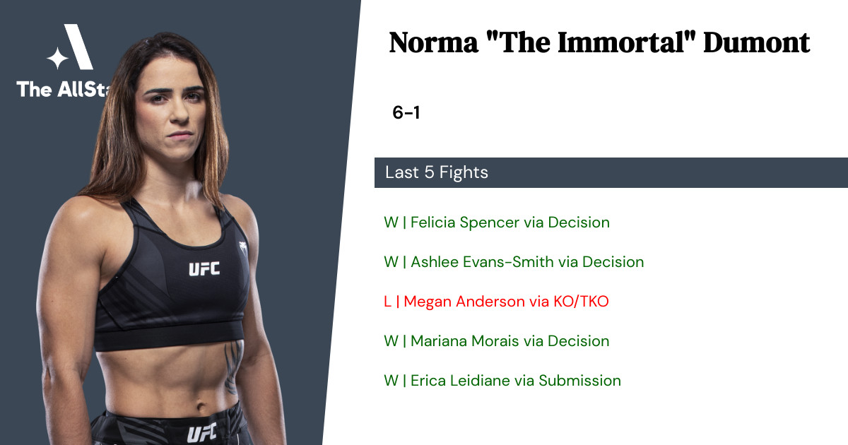 Recent form for Norma Dumont