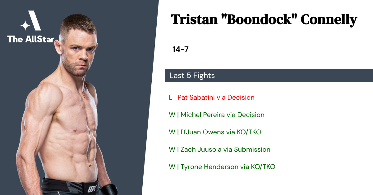 Recent form for Tristan Connelly