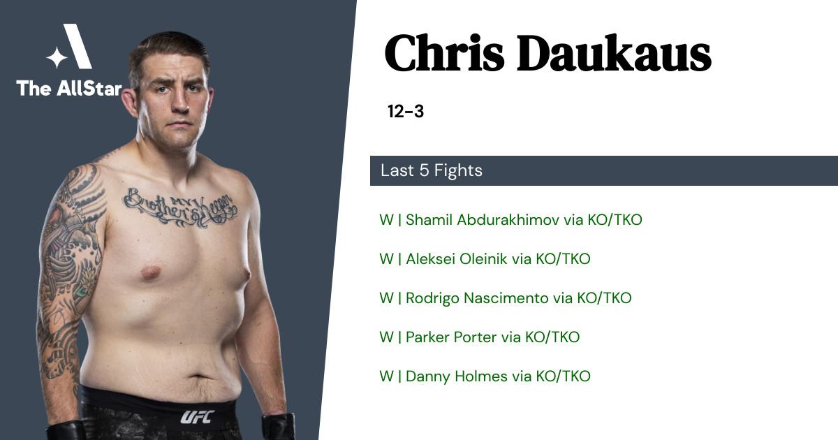 Recent form for Chris Daukaus