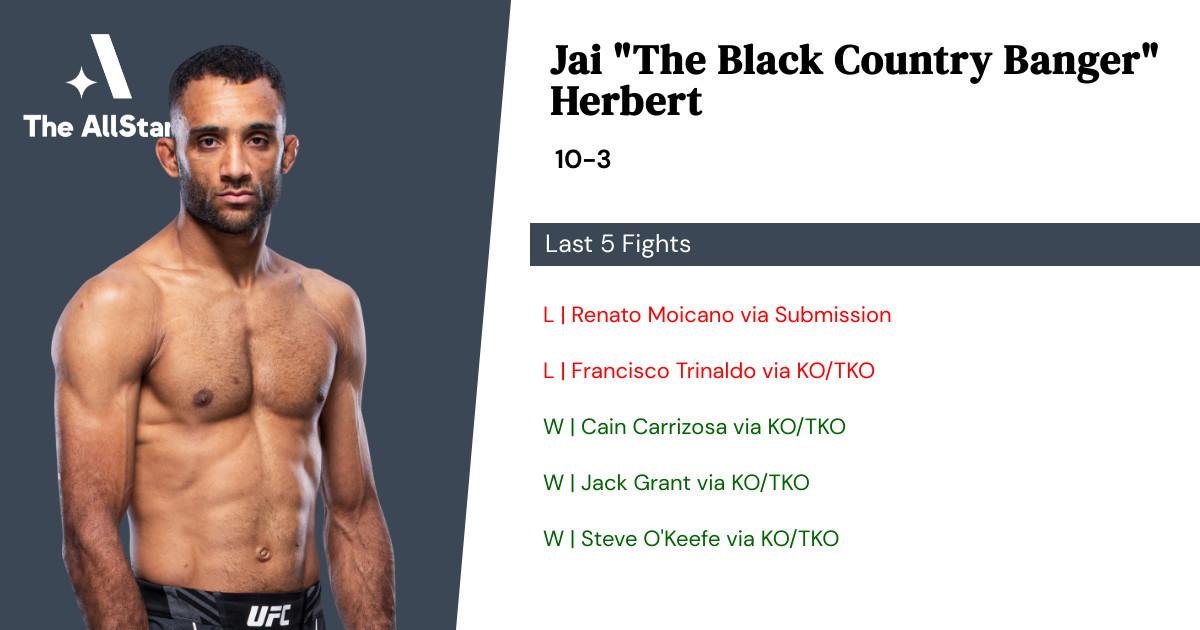 Recent form for Jai Herbert