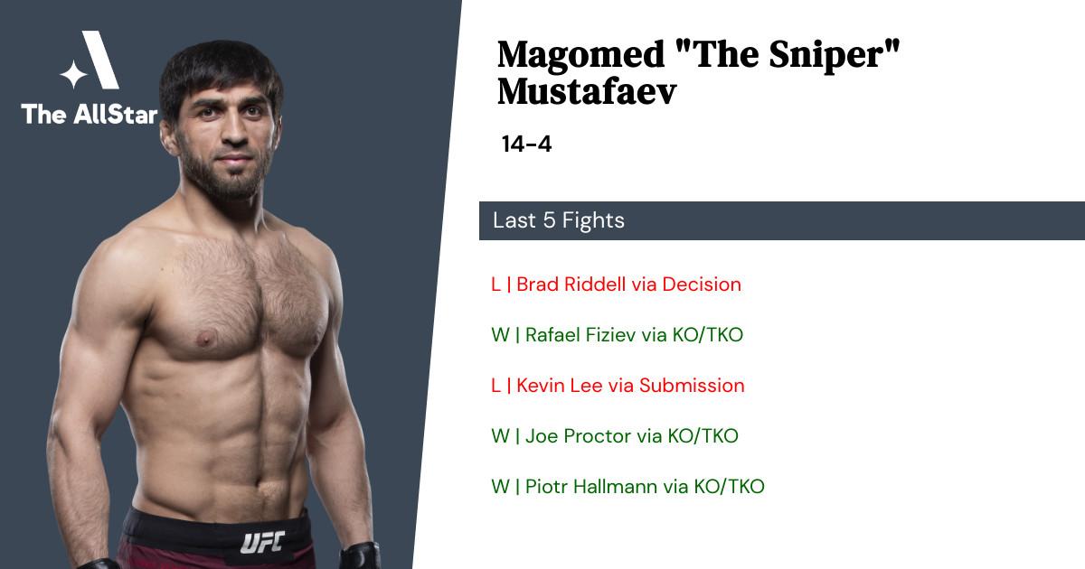 Recent form for Magomed Mustafaev