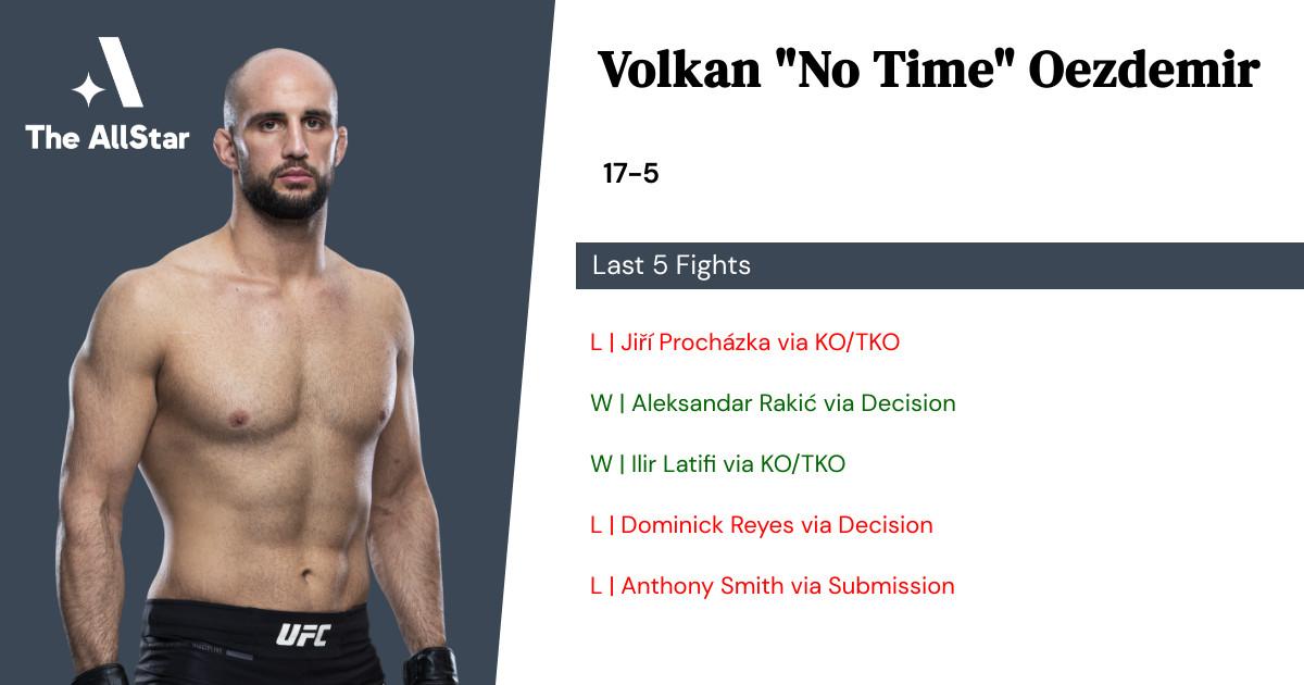 Recent form for Volkan Oezdemir