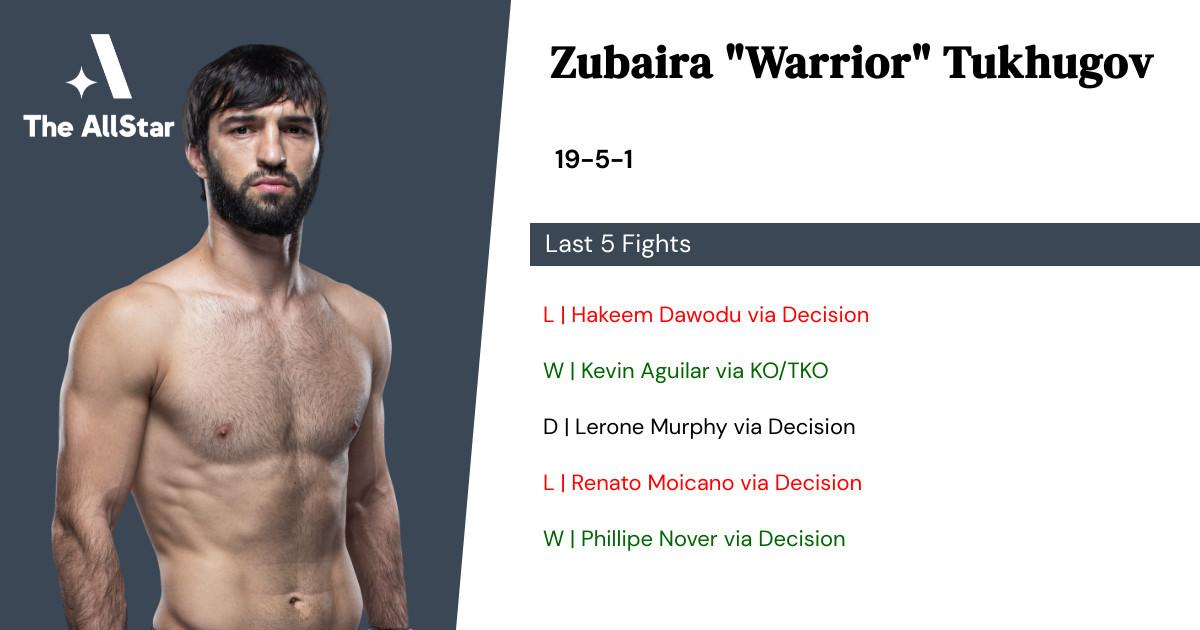 Recent form for Zubaira Tukhugov