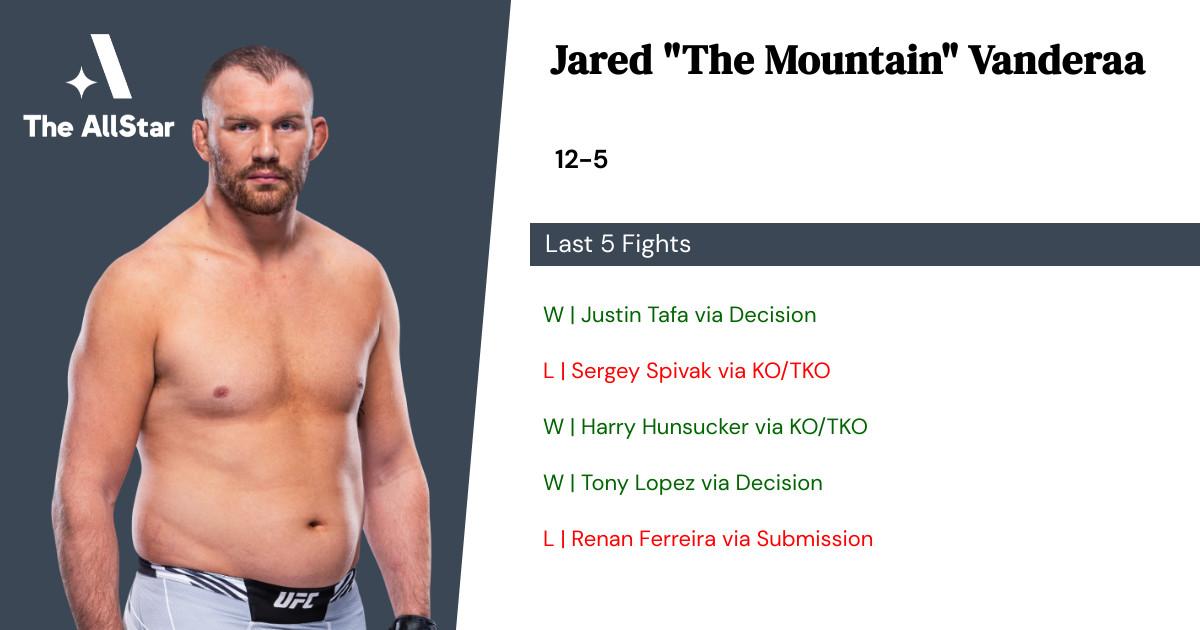 Recent form for Jared Vanderaa